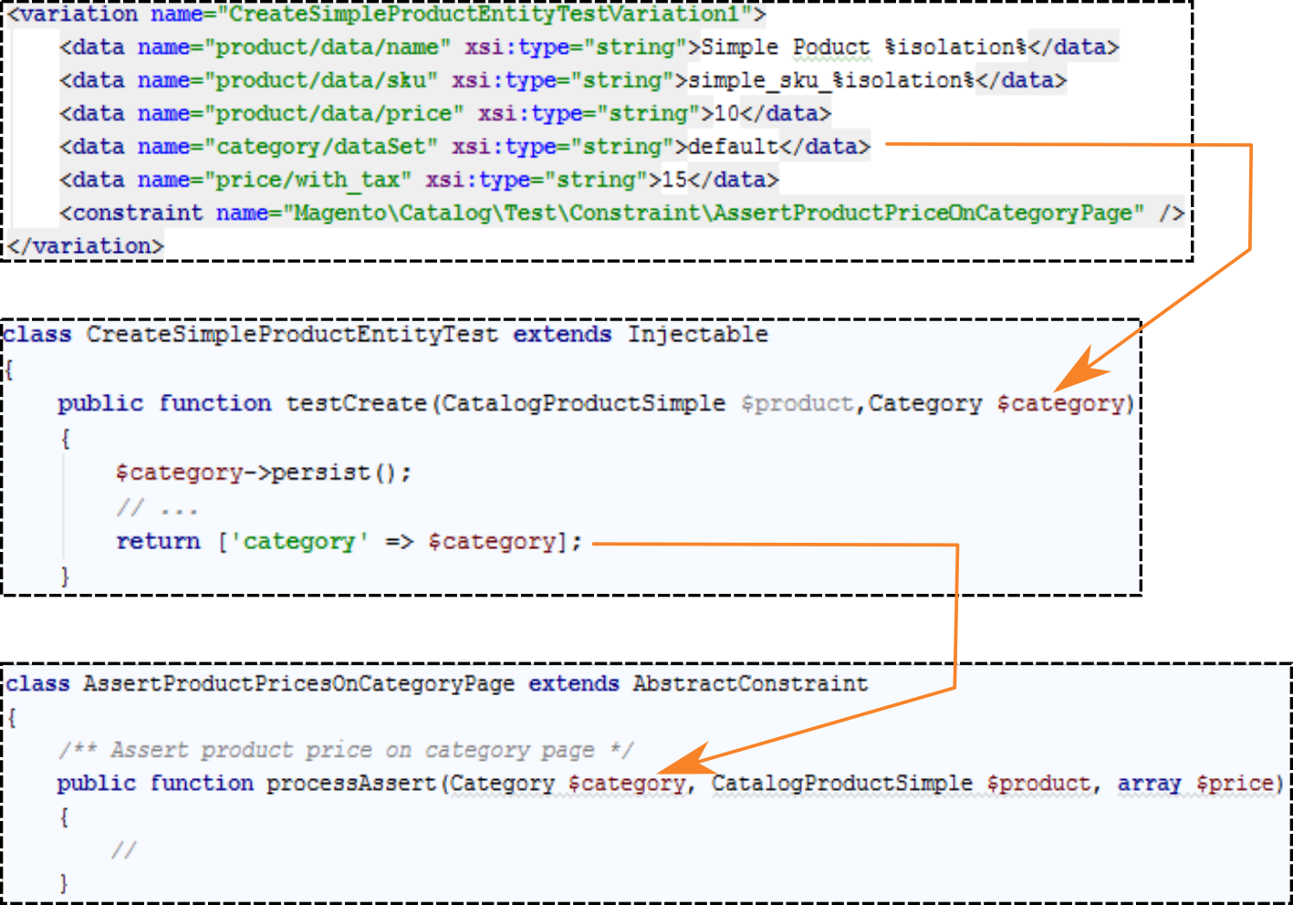 Entities of the Magento Testing Framework