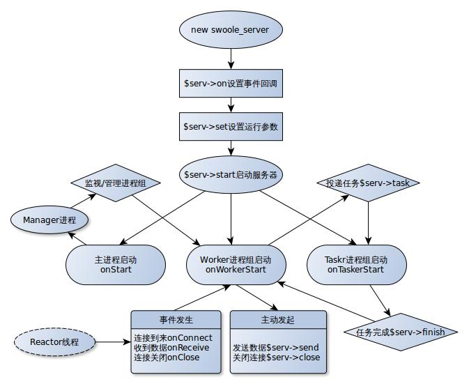 一个简单的swoole 服务器示例